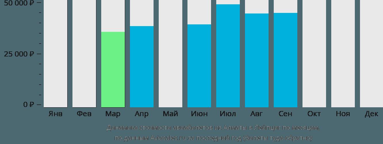 Динамика стоимости авиабилетов из Алматы в Лейпциг по месяцам