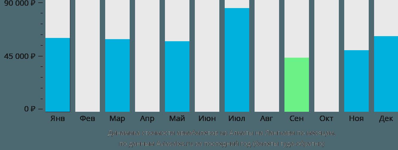 Динамика стоимости авиабилетов из Алматы на Лангкави по месяцам