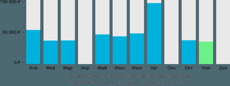 Динамика стоимости авиабилетов из Алматы в Лиму по месяцам