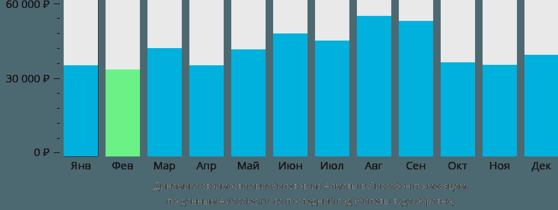 Динамика стоимости авиабилетов из Алматы в Лиссабон по месяцам
