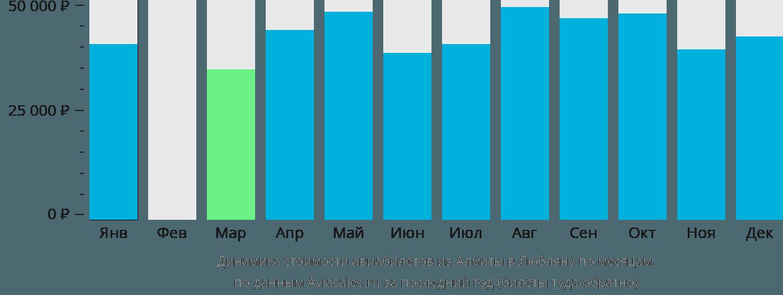 Динамика стоимости авиабилетов из Алматы в Любляну по месяцам