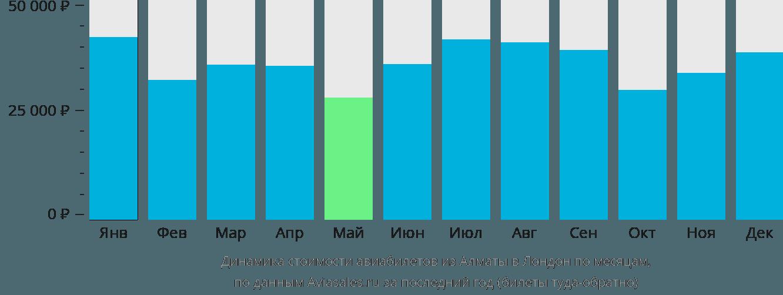 Динамика стоимости авиабилетов из Алматы в Лондон по месяцам