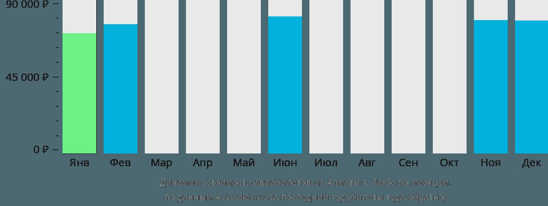 Динамика стоимости авиабилетов из Алматы в Лагос по месяцам
