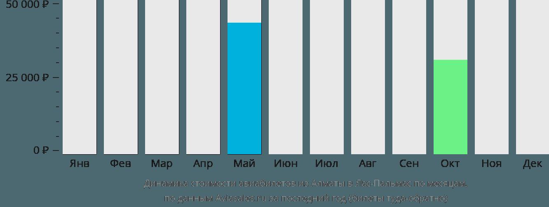 Динамика стоимости авиабилетов из Алматы в Лас-Пальмас по месяцам