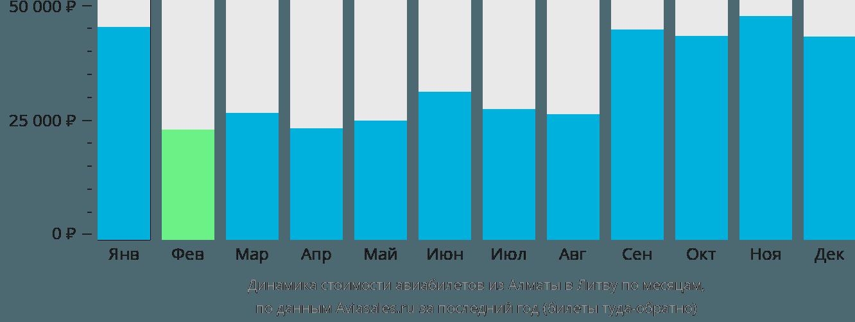 Динамика стоимости авиабилетов из Алматы в Литву по месяцам