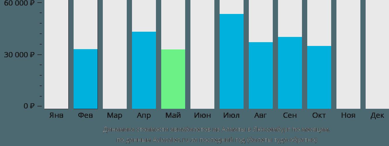 Динамика стоимости авиабилетов из Алматы в Люксембург по месяцам