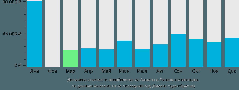 Динамика стоимости авиабилетов из Алматы в Латвию по месяцам