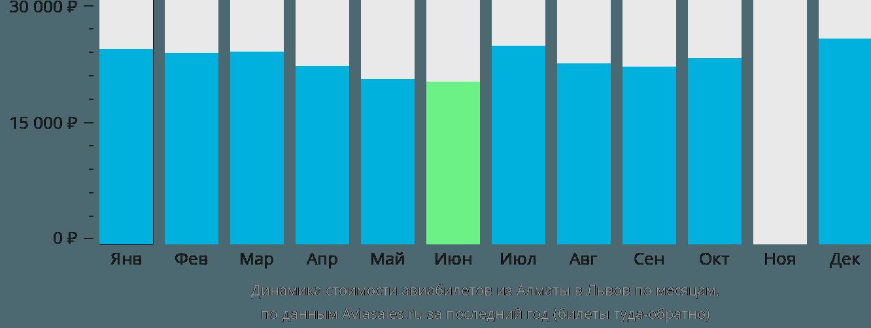 Динамика стоимости авиабилетов из Алматы в Львов по месяцам