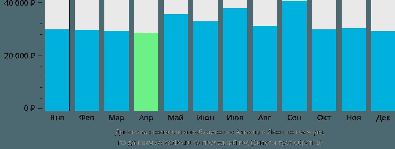 Динамика стоимости авиабилетов из Алматы в Лион по месяцам