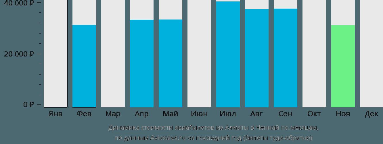 Динамика стоимости авиабилетов из Алматы в Ченнай по месяцам