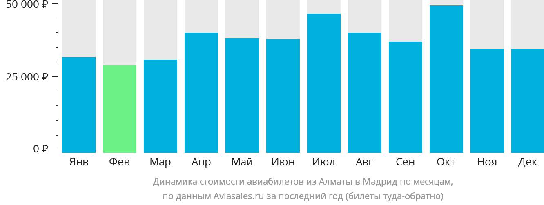 Динамика стоимости авиабилетов из Алматы в Мадрид по месяцам