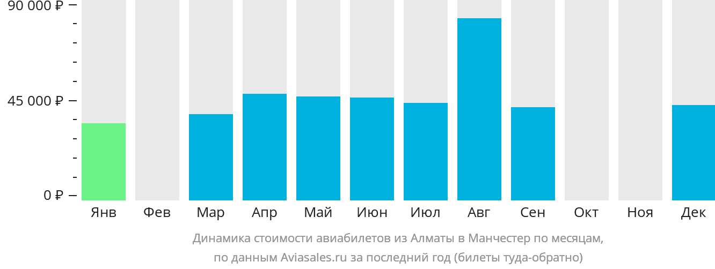 Динамика стоимости авиабилетов из Алматы в Манчестер по месяцам