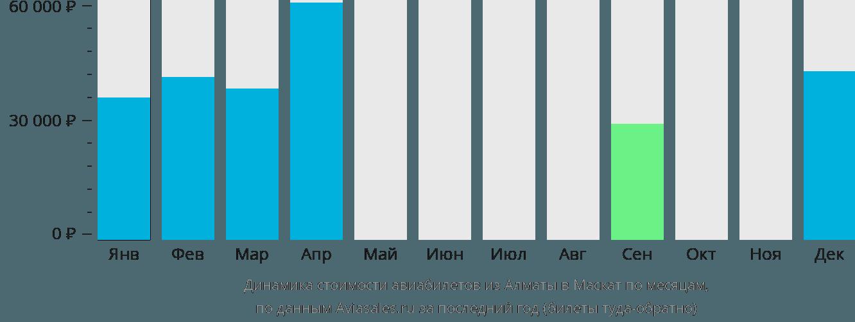 Динамика стоимости авиабилетов из Алматы в Маскат по месяцам