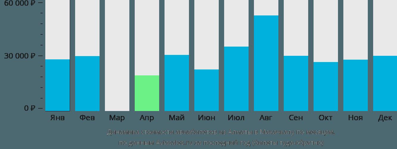 Динамика стоимости авиабилетов из Алматы в Махачкалу по месяцам