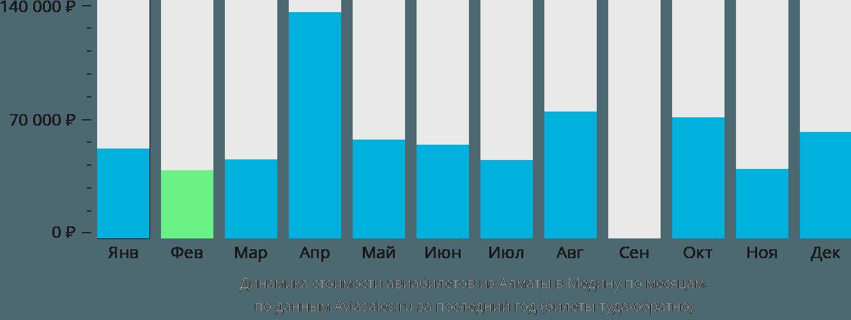 Динамика стоимости авиабилетов из Алматы в Медину по месяцам