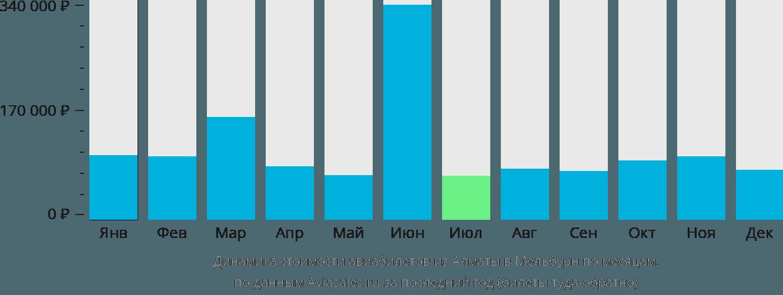Динамика стоимости авиабилетов из Алматы в Мельбурн по месяцам