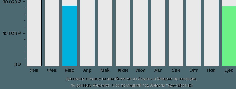 Динамика стоимости авиабилетов из Алматы в Мемфис по месяцам