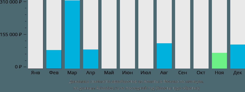 Динамика стоимости авиабилетов из Алматы в Мехико по месяцам