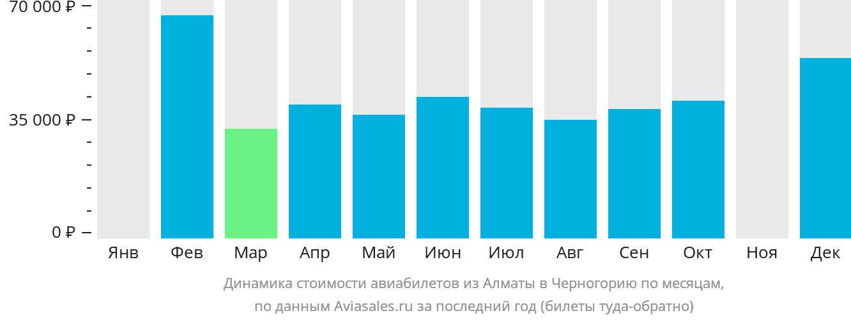 Динамика стоимости авиабилетов из Алматы в Черногорию по месяцам