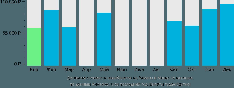 Динамика стоимости авиабилетов из Алматы в Макао по месяцам