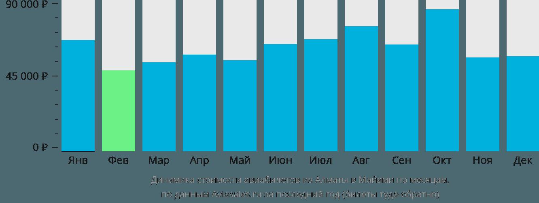 Динамика стоимости авиабилетов из Алматы в Майами по месяцам