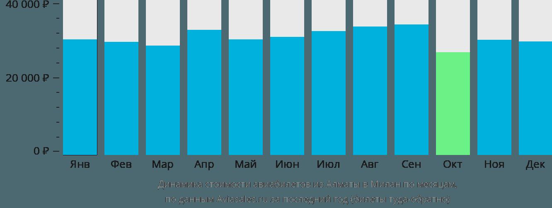 Динамика стоимости авиабилетов из Алматы в Милан по месяцам