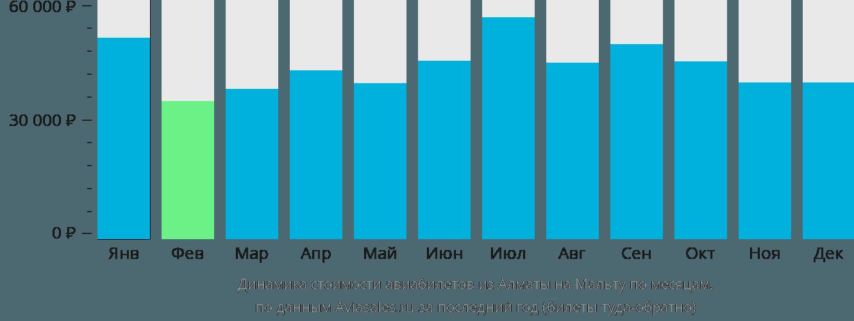 Динамика стоимости авиабилетов из Алматы на Мальту по месяцам