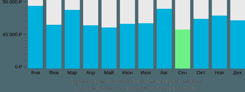 Динамика стоимости авиабилетов из Алматы в Мале по месяцам