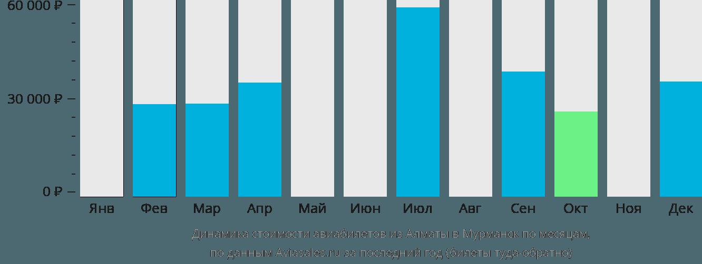 Динамика стоимости авиабилетов из Алматы в Мурманск по месяцам
