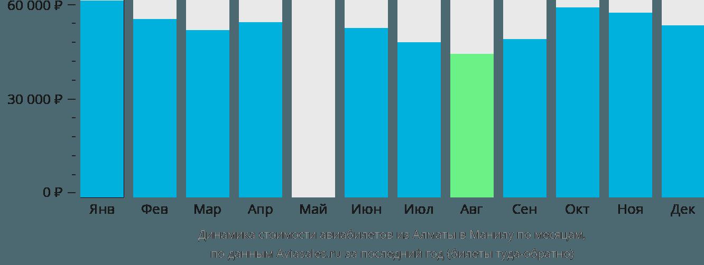 Динамика стоимости авиабилетов из Алматы в Манилу по месяцам