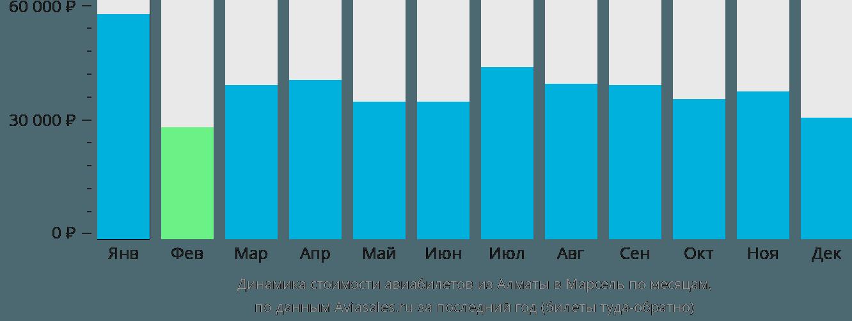 Динамика стоимости авиабилетов из Алматы в Марсель по месяцам