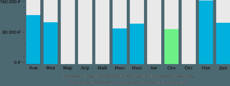 Динамика стоимости авиабилетов из Алматы в Маврикий по месяцам