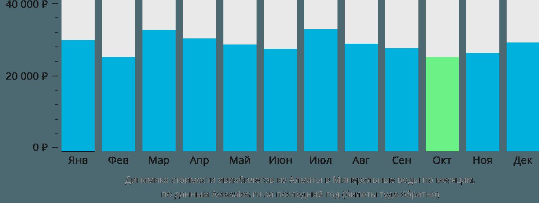 Динамика стоимости авиабилетов из Алматы в Минеральные Воды по месяцам