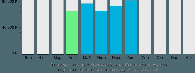 Динамика стоимости авиабилетов из Алматы в Миннеаполис по месяцам