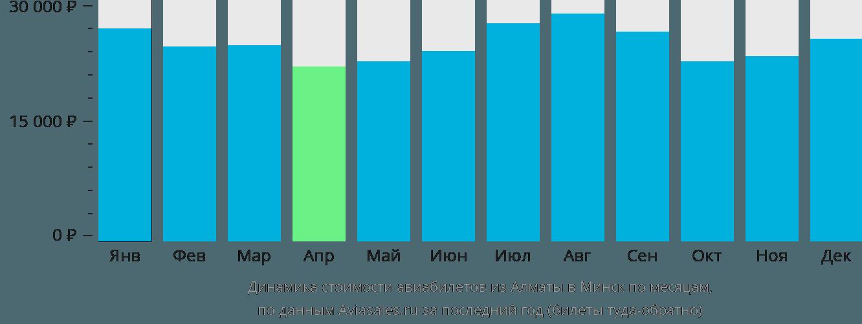 Динамика стоимости авиабилетов из Алматы в Минск по месяцам