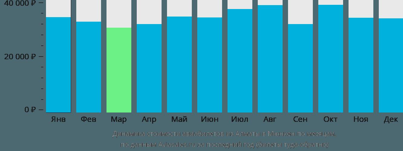 Динамика стоимости авиабилетов из Алматы в Мюнхен по месяцам