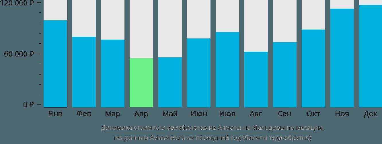 Динамика стоимости авиабилетов из Алматы на Мальдивы по месяцам
