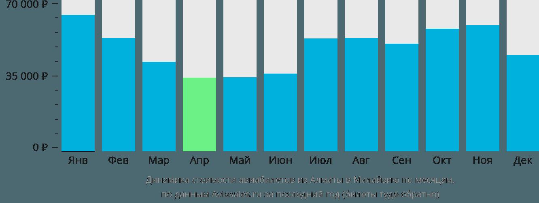 Динамика стоимости авиабилетов из Алматы в Малайзию по месяцам