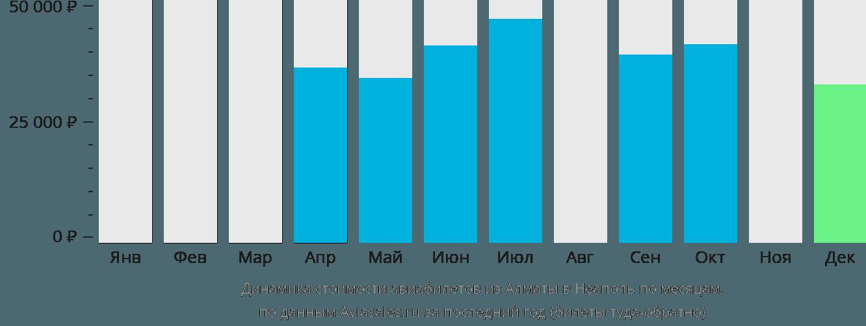 Динамика стоимости авиабилетов из Алматы в Неаполь по месяцам
