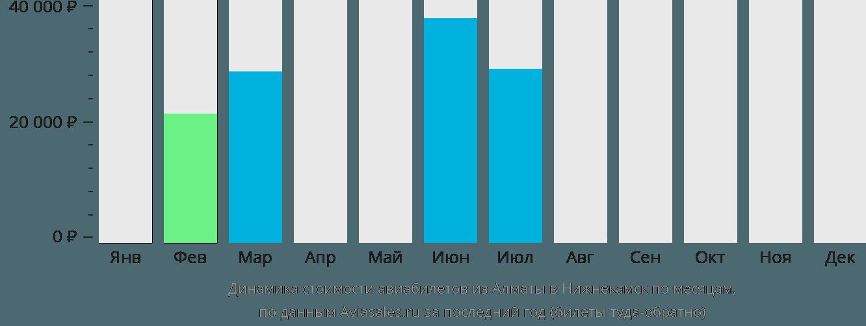 Динамика стоимости авиабилетов из Алматы в Нижнекамск по месяцам
