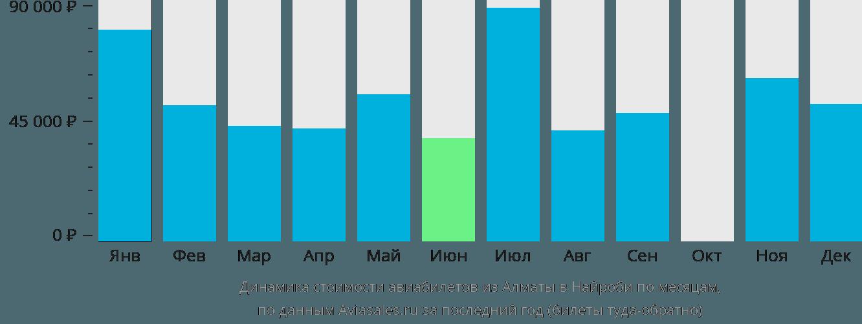 Динамика стоимости авиабилетов из Алматы в Найроби по месяцам