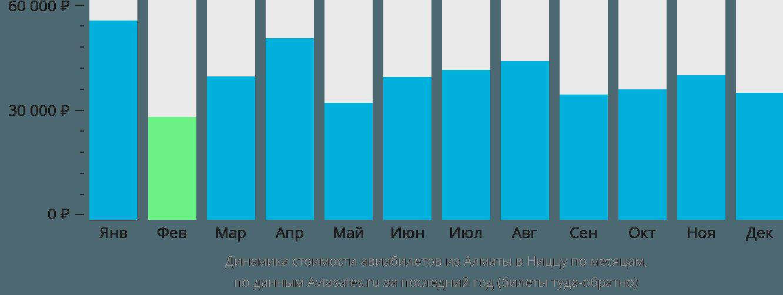 Динамика стоимости авиабилетов из Алматы в Ниццу по месяцам