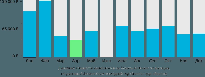 Динамика стоимости авиабилетов из Алматы в Нячанг по месяцам