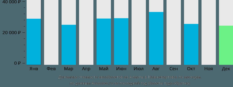 Динамика стоимости авиабилетов из Алматы в Нижневартовск по месяцам