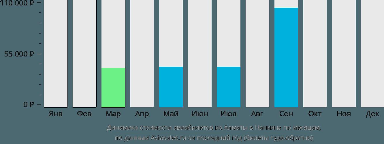 Динамика стоимости авиабилетов из Алматы в Нанкина по месяцам