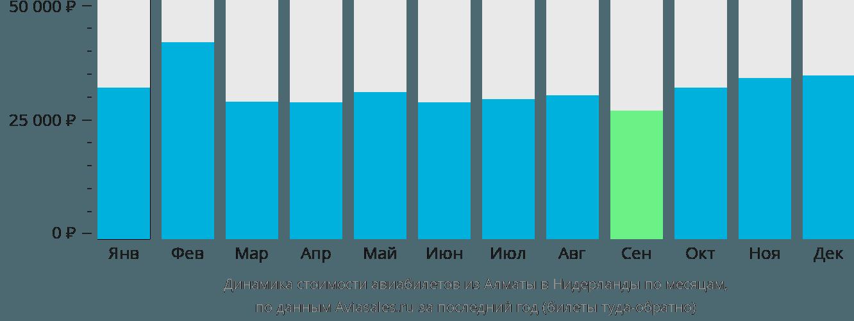 Динамика стоимости авиабилетов из Алматы в Нидерланды по месяцам