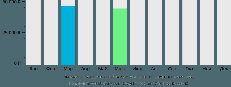 Динамика стоимости авиабилетов из Алматы в Ноябрьск по месяцам