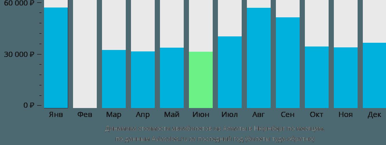 Динамика стоимости авиабилетов из Алматы в Нюрнберг по месяцам