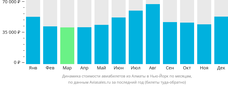 Динамика стоимости авиабилетов из Алматы в Нью-Йорк по месяцам