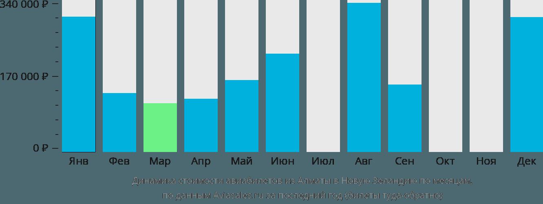 Динамика стоимости авиабилетов из Алматы в Новую Зеландию по месяцам